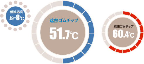180分後の供試体表面(路面)温度